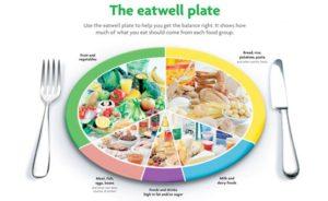 eatwelldiagram